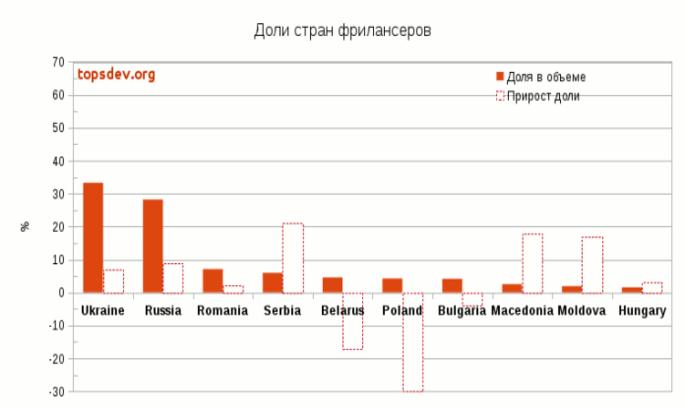 Україна лідирує на ринку IT-фрілансу