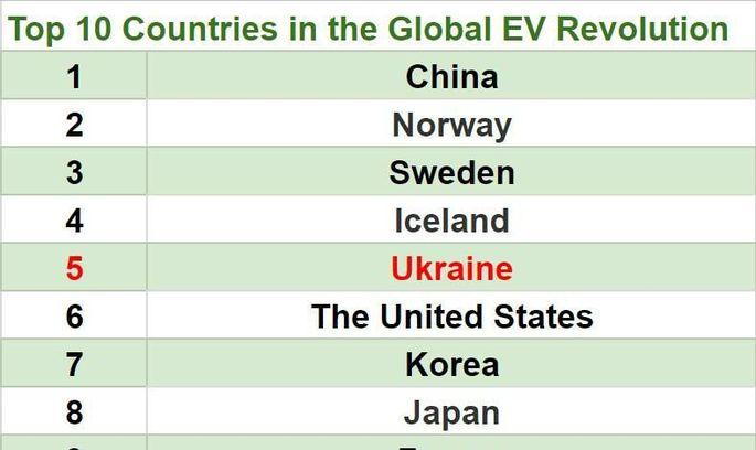Україна увійшла в топ-5 країн зі стрімким розвитком ринку електромобілів