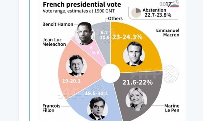 Президентські вибори у Франції: офіційні результати екзит-полів