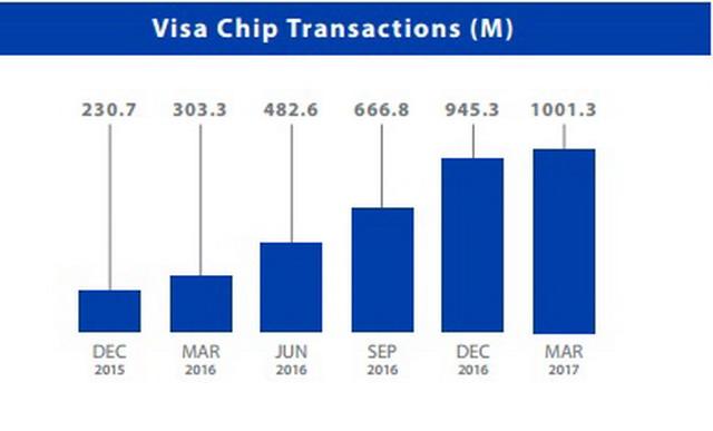 Зростання кількості чіпованих карт Visa в США б'є всі рекорди