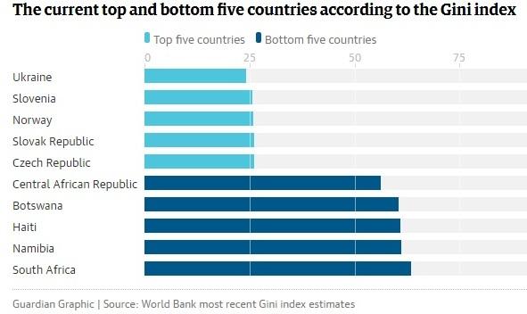 Україна очолила рейтинг найбільш «рівних» країн