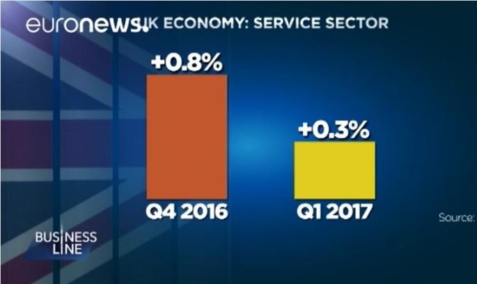 Економіка Британії сповільнюється під впливом Brexit