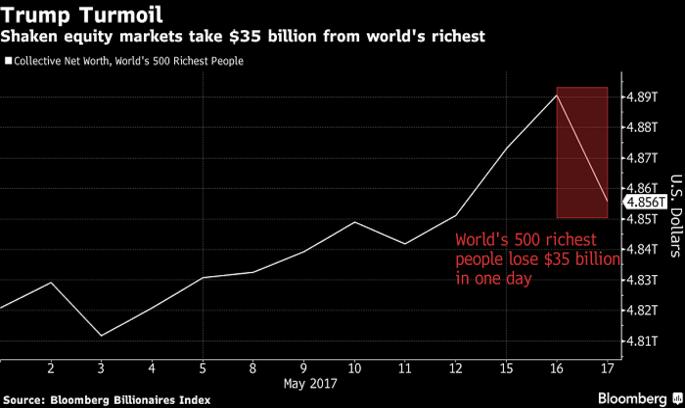 Найбагатші люди світу збідніли: скандал навколо Трампа вплинув на ціну акцій