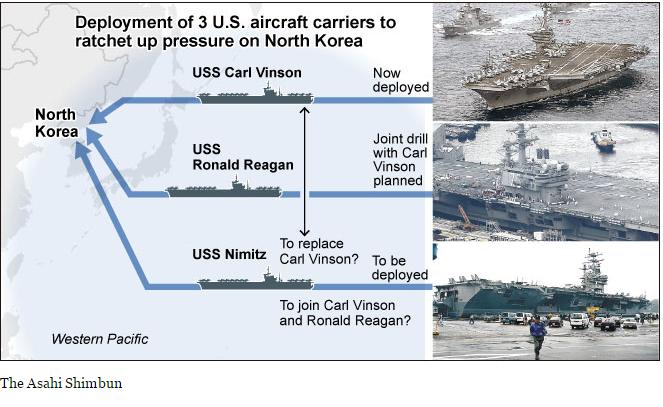 Третій пішов: США відправили до берегів КНДР ще один авіаносець