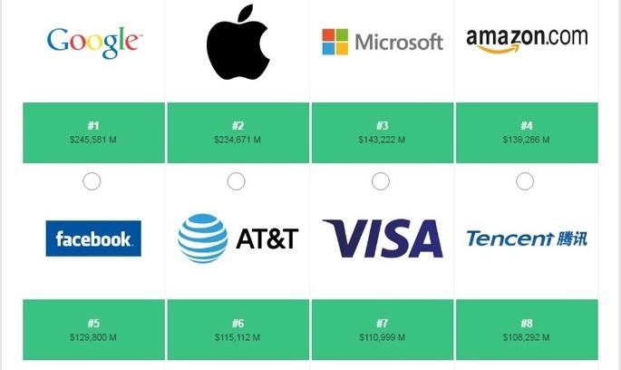10 найдорожчих брендів світу