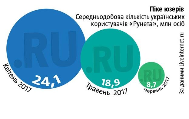 Російські сайти втратили 10 млн відвідувачів з України