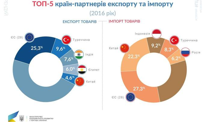 Експорт Одеської області у 2016 склав $1,5 млрд