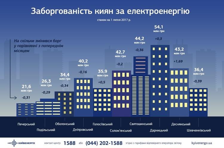 Київ заборгував за електроенергію понад 1 млрд грн