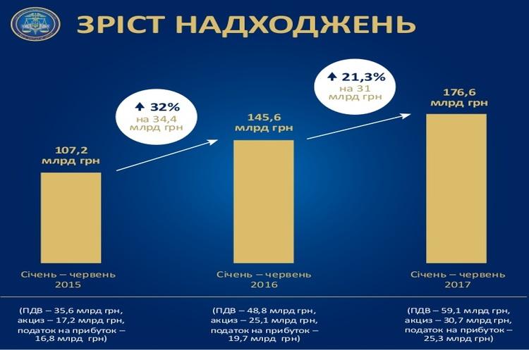 В Україні найбільші платники податків за півроку сплатили на 21% податків більше, ніж минулого року