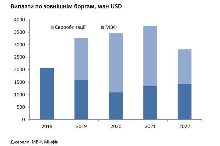Власної валюти в українських резервах всього $6,4 млрд – виконавчий директор CASE