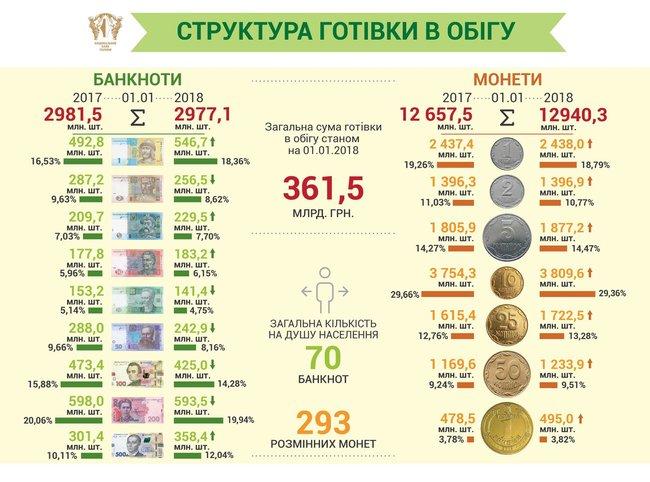 НБУ: обсяг готівки в обігу збільшився на 6%