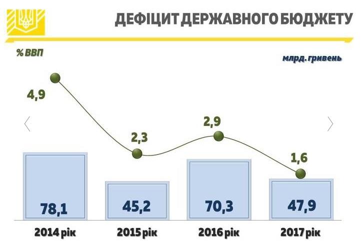 Дефіцит державного бюджету склав 47,9 млрд грн в минулому році