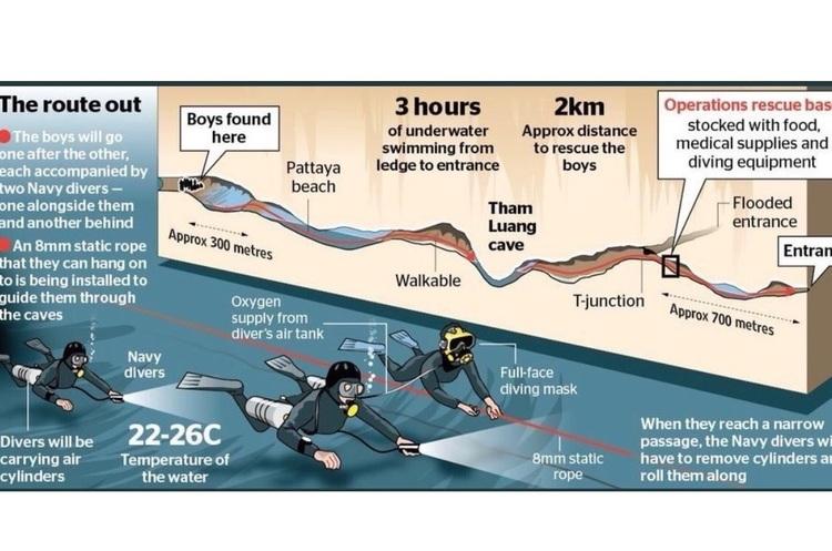 З таїландської печери витягли ще чотирьох дітей, загалом врятованих вже восьмеро