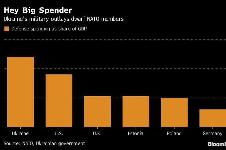 Україна витрачає на оборону більше за будь-яку країну-члена НАТО - Bloomberg