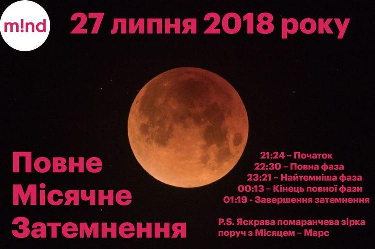 Сьогодні українці побачать багряно-червоний Місяць і найдовше затемнення у 21-му столітті