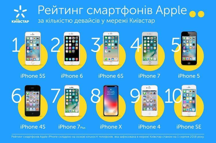 «Київстар» проаналізував, де живе найбільше прихильників продукції Apple в Україні