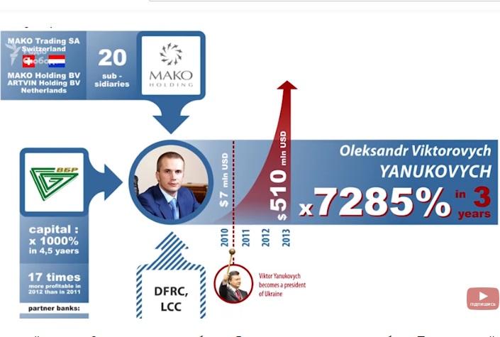 Банк Порошенка відреагував на розслідування «Схем» щодо виведення 2 мільярдів Януковича