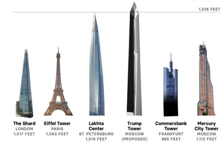 Який вигляд могла б мати «Трамп-Тауер» у Москві – в ЗМІ просочилися фото