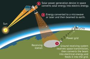 Китай планує збудувати першу в світі космічну електростанцію до 2030 року