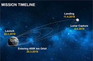 Ізраїль готується запустити на Місяць свій перший космічний апарат