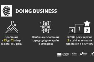 Україна – друга в рейтингу Doing Business за темпами спрощення ведення бізнесу