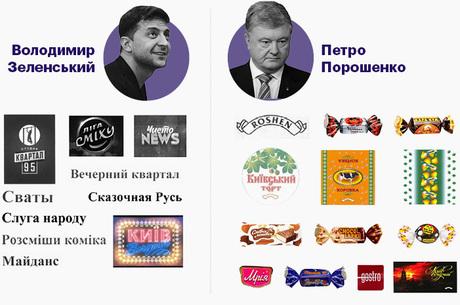 Хліба і видовищ: які торговельні марки належать Порошенку й Зеленському