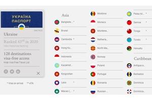 Україна опустилася в рейтингу «найвпливовіших паспортів» світу
