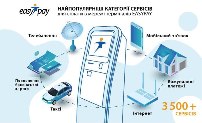В EasyPay дослідили, що найчастіше українці оплачують в терміналах