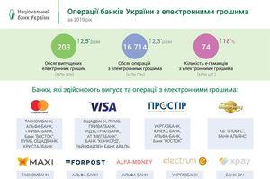 Ринок електронних грошей в Україні зріс у 2019 році більше ніж удвічі – НБУ