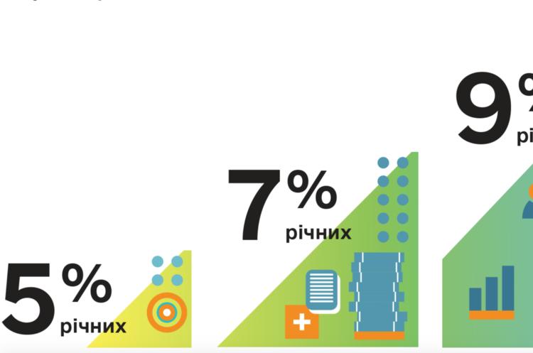 Кабмін збільшив максимальну суму кредиту за програмою «5-7-9%» до 2 млн грн