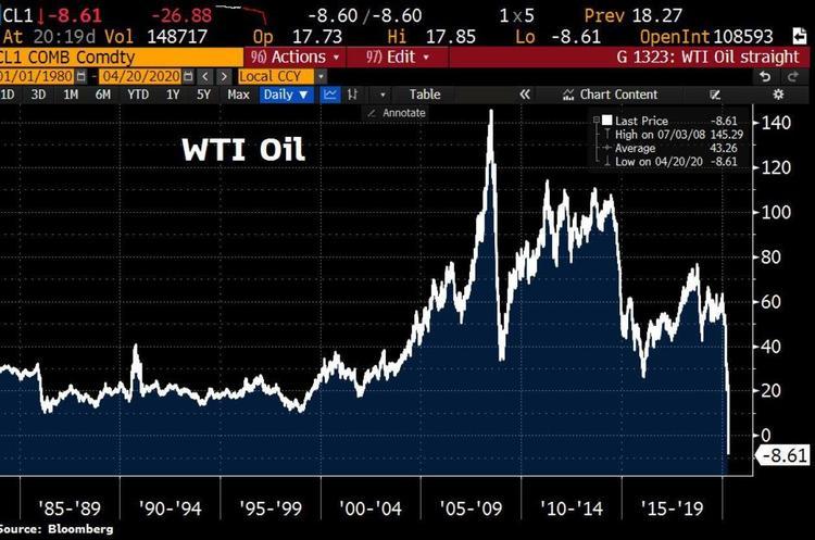 Стоимость нефти WTI впервые в истории стала отрицательной – меньше нуля