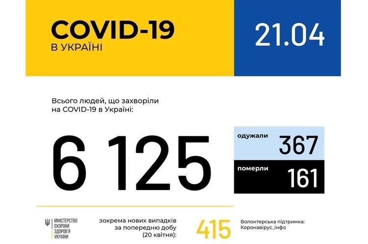 Коронавірус в Україні: свіжі дані від МОЗ на 21 квітня