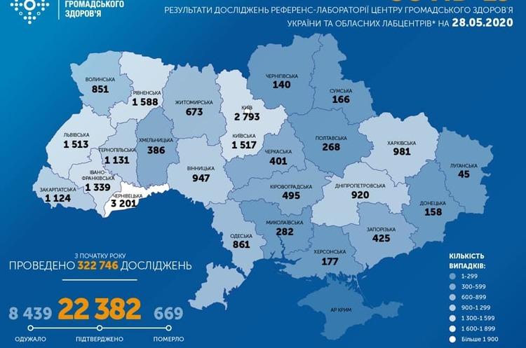 В Україні виявлено 477 нових випадків коронавірусу за останню добу