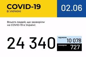 Коронавірус в Україні: актуальна інформація на 2 червня