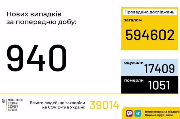 В Украине рекордное количество инфицированных коронавирусом за сутки с начала эпидемии