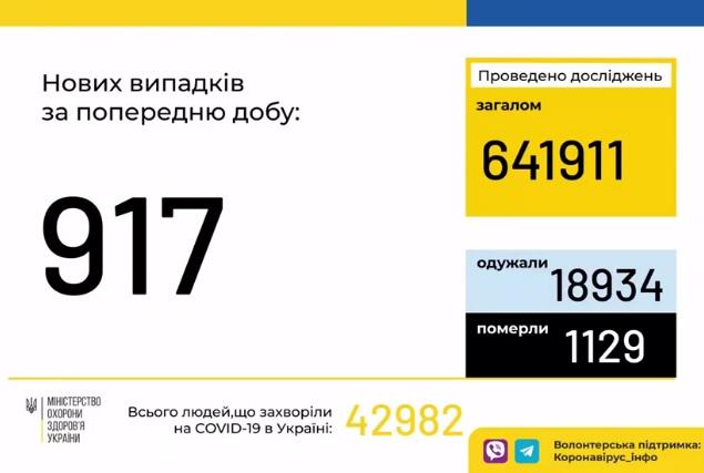 В Україні – антирекорд за кількістю госпіталізованих з коронавірусом