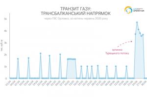 Ремонт «Турецького потоку» збільшив транзит газу південною гілкою ГТС України на 50%