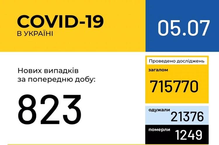 За добу в Україні діагностували 823 випадки COVID-19