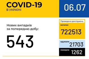 В Украине снижается количество больных COVID-19