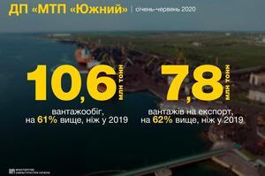 Порт «Южний» в І півріччі збільшив перевалку вантажів на експорт на 62%
