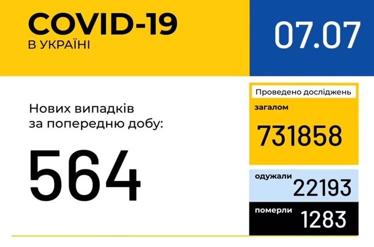 В Украине зафиксировано 564 новых случая коронавирусной болезни COVID-19