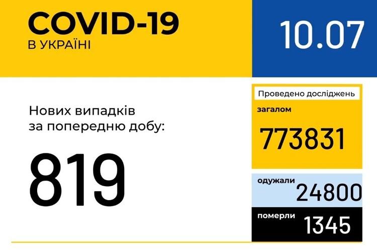 В Украине зафиксировано 819 новых случаев COVID-19