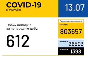 В Україні зафіксовано 612 нових випадків COVID-19