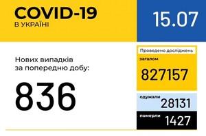 В Україні зафіксовано 836 нових випадків коронавірусної хвороби COVID-19
