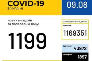 В Україні зафіксовано 1199 нових випадків COVID-19