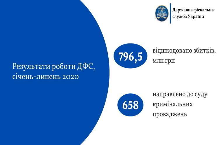 ДФС за 7 місяців 2020 року відшкодовано завданих державі збитків на 84% більше ніж торік