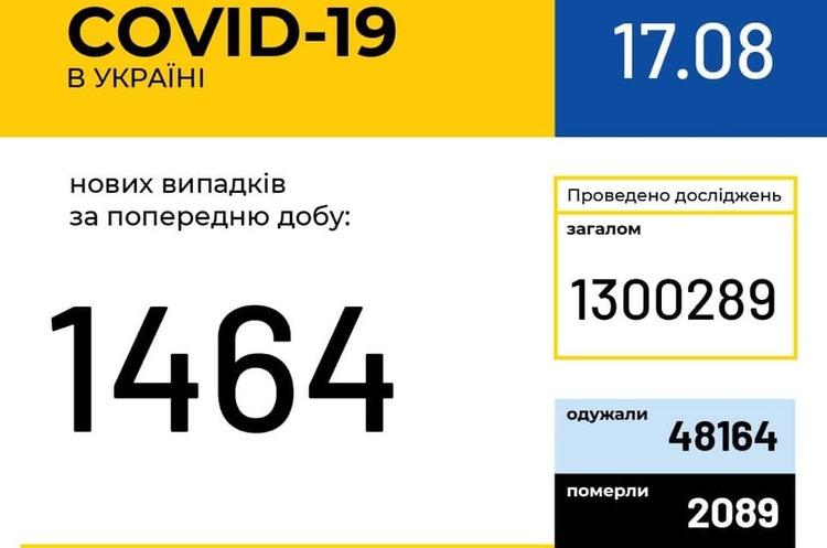 В Украине зафиксировано 1464 новых случая COVID-19