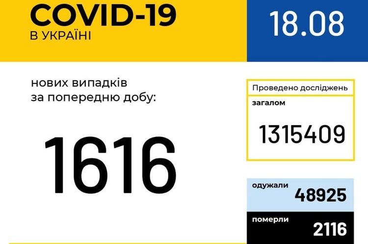 В Украине зафиксировано 1616 новых случаев COVID-19