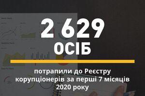 У липні до реєстру корупціонерів потрапили 611 осіб - НАЗК