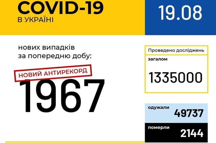 Новый антирекорд: в Украине зафиксировано 1967 новых случаев COVID-19